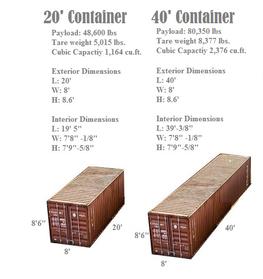 teu and feu shipping container
