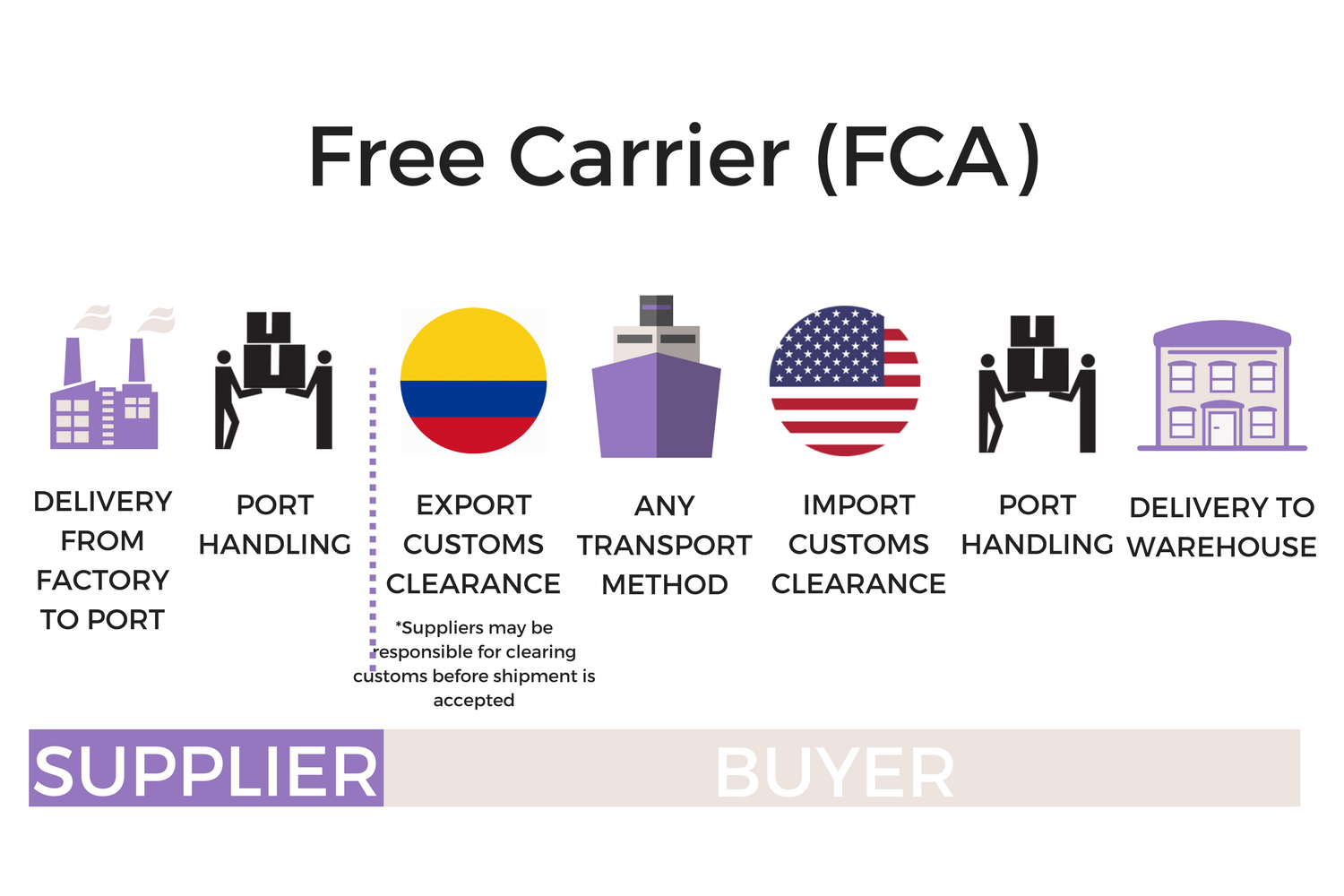What is FCA Incoterm? - Forest Shipping