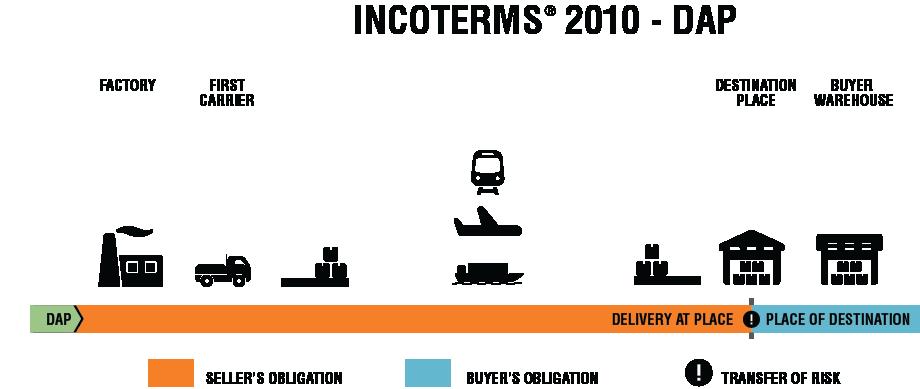 dap incoterms 2020